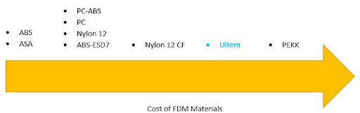 ULTEM Price Comparison