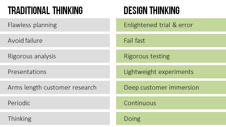 Traditional_vs_Design_Thinking