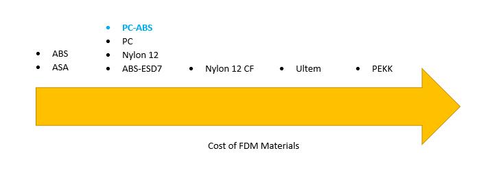 Cost of FDM Materials