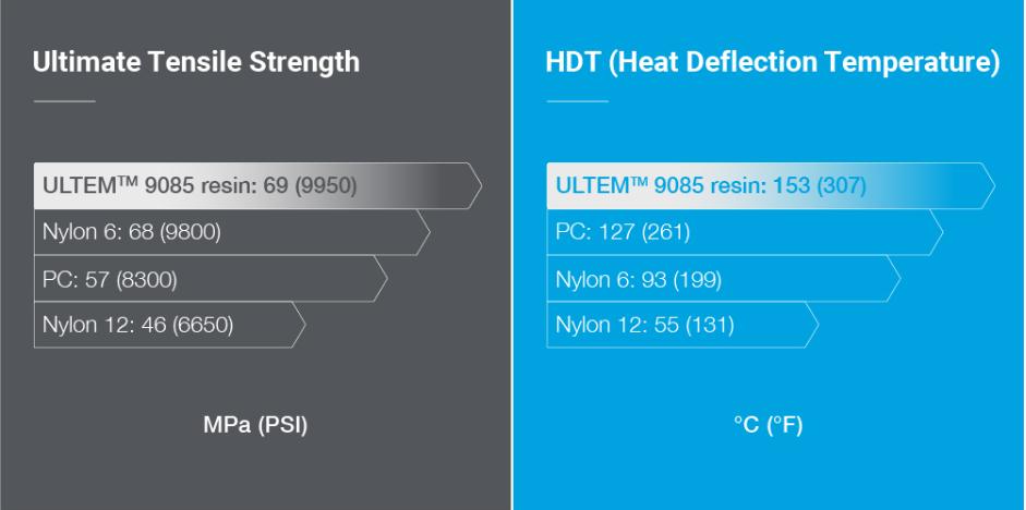 ULTEM vs Other FDM Materials