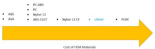 ULTEM Price Comparison