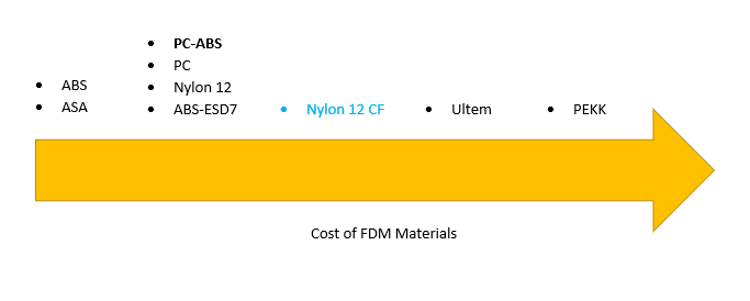 FDM Material by Cost